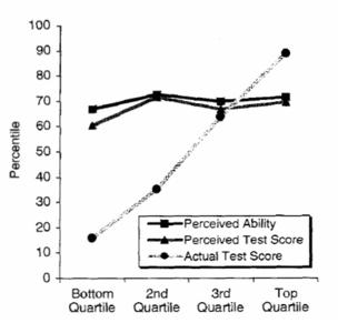 Dunning-Krugerův efekt: Proč hlupák zůstává hlupákem